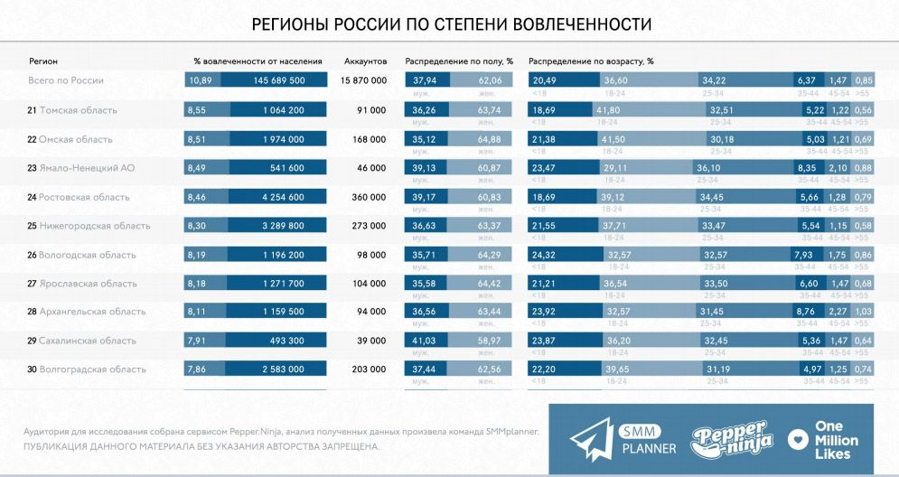 Ростовская область и Ямало-Ненецкий АО: два таких разных региона, но население вовлечено в соцсеть одинаково