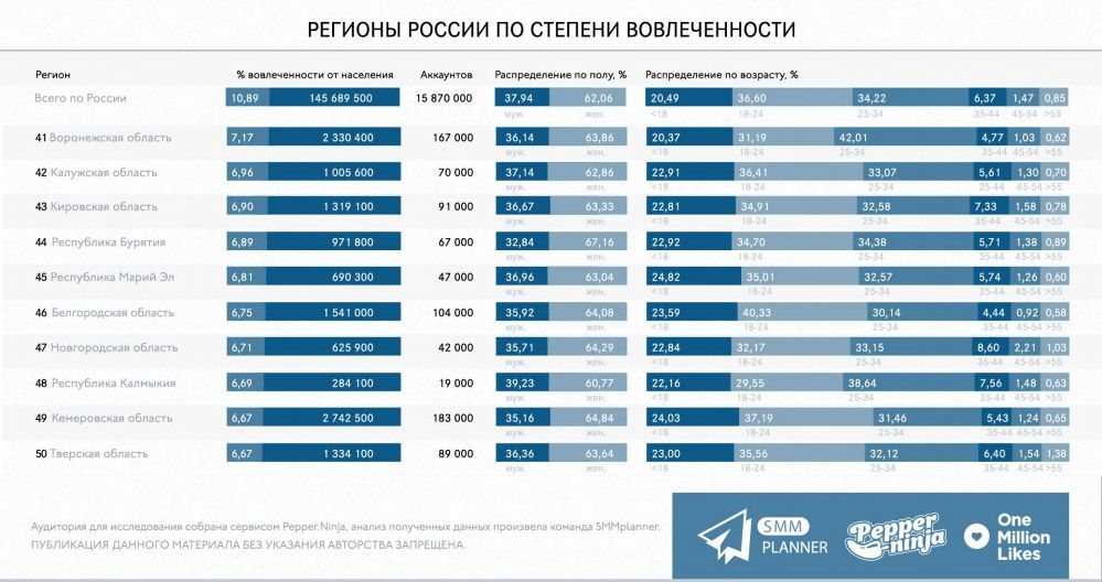 Инстаграм в Кемеровской области совершенно не в почете