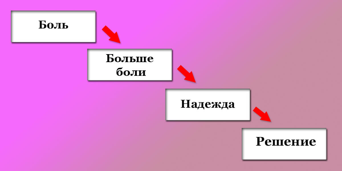 Схема для лендингов, соцсетей и рекламных рассылок