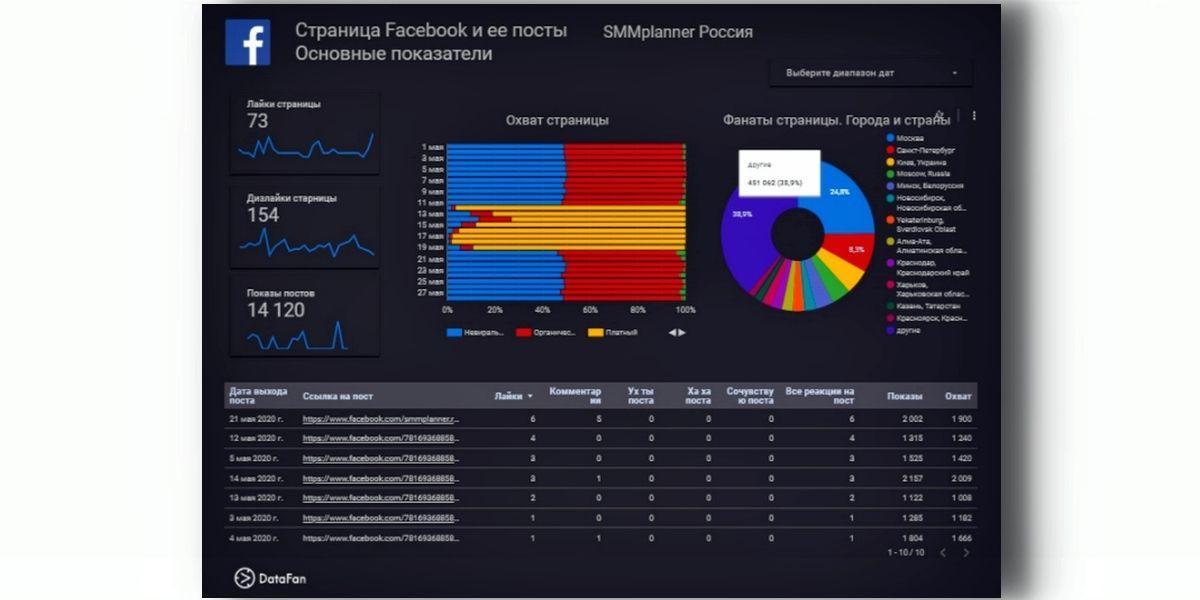 Вся информация подается в виде наглядных динамических отчетов, данные в которых периодически обновляются — раз в сутки или каждый час, в зависимости от тарифа