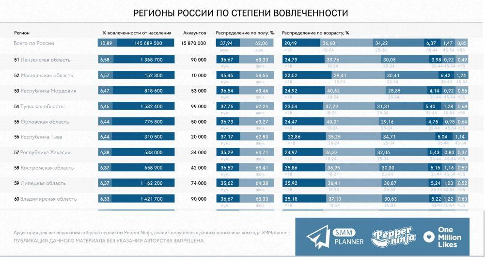 Жителей Владимирской области не прельщают «современные Инстаграмы», у них и без него вокруг полно красивых картинок