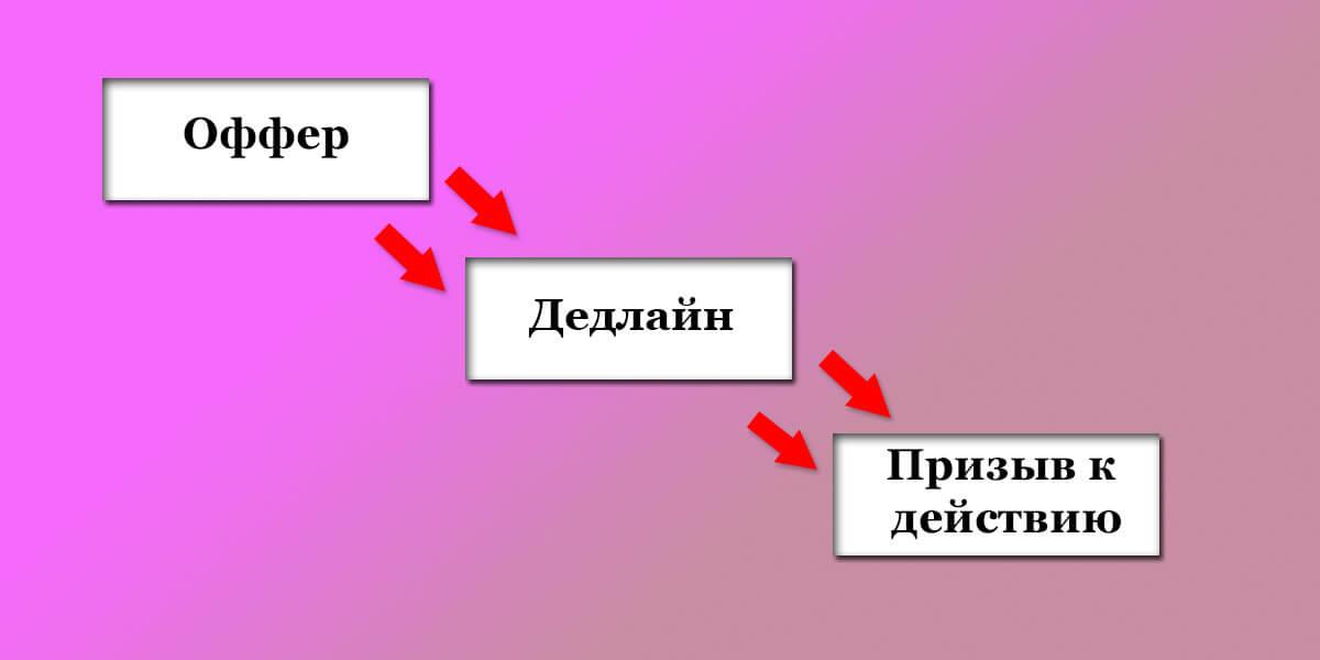 Эта схема подходит как для текстов в соцсетях, так и для рекламной рассылки, в том числе и в мессенджерах