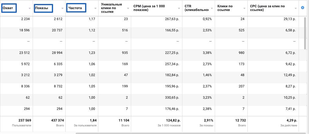 Первые три метрики в статистике Ads Manager