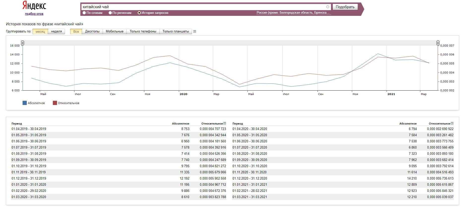 Используйте функцию «История запросов» в сервисе Wordstat, это поможет увидеть влияние сезонности на спрос