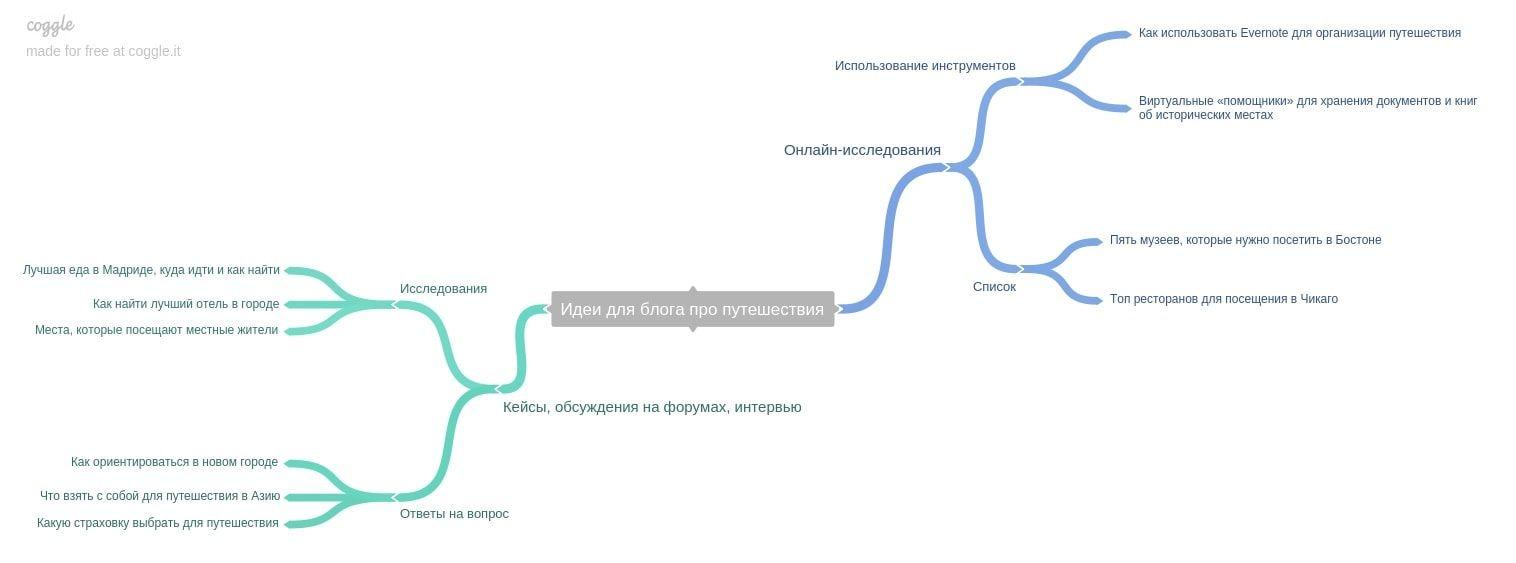 Карта идей визуально отображает мысли команды: полчаса мозгового штурма и примерный контент-план готов