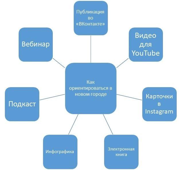 Как расширить идею: наглядная схема переупаковки контента