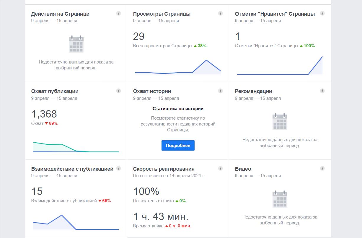 Показатели по странице в Фейсбуке, которые можно выгрузить в другие инструменты