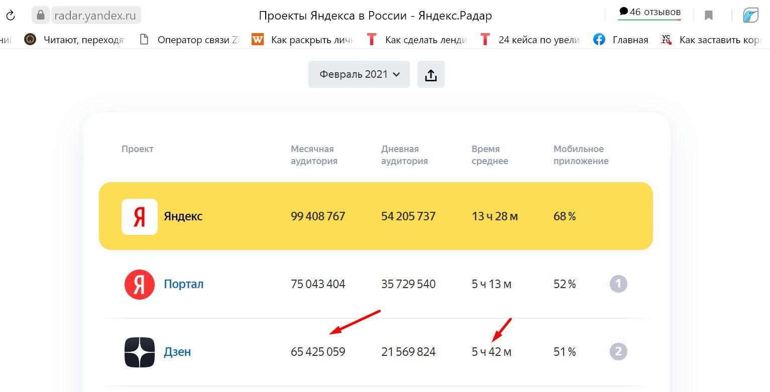 Яндекс.Дзен — в числе лидирующих сервисов Яндекса по посещаемости