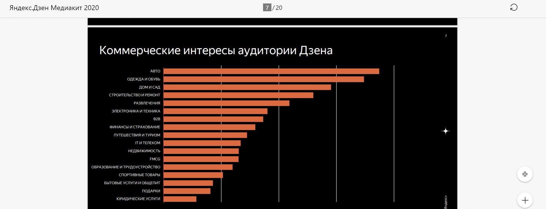Коммерческие интересы аудитории Яндекс.Дзена в 2020 году были разнообразны