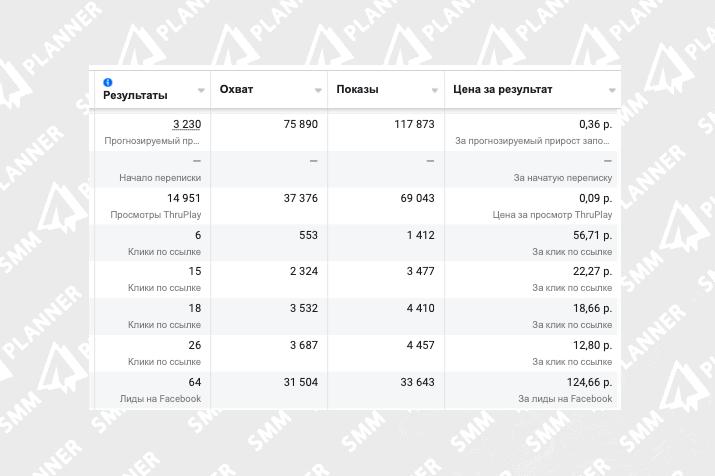В Ads Manager есть показатель «Результаты». Это могут быть клики по ссылке, просмотры видео, лиды, начало переписки и т. д.