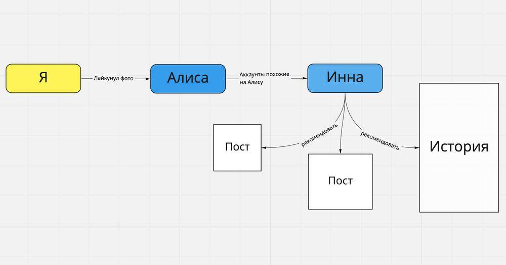 Примерная схема работы алгоритма рекомендаций