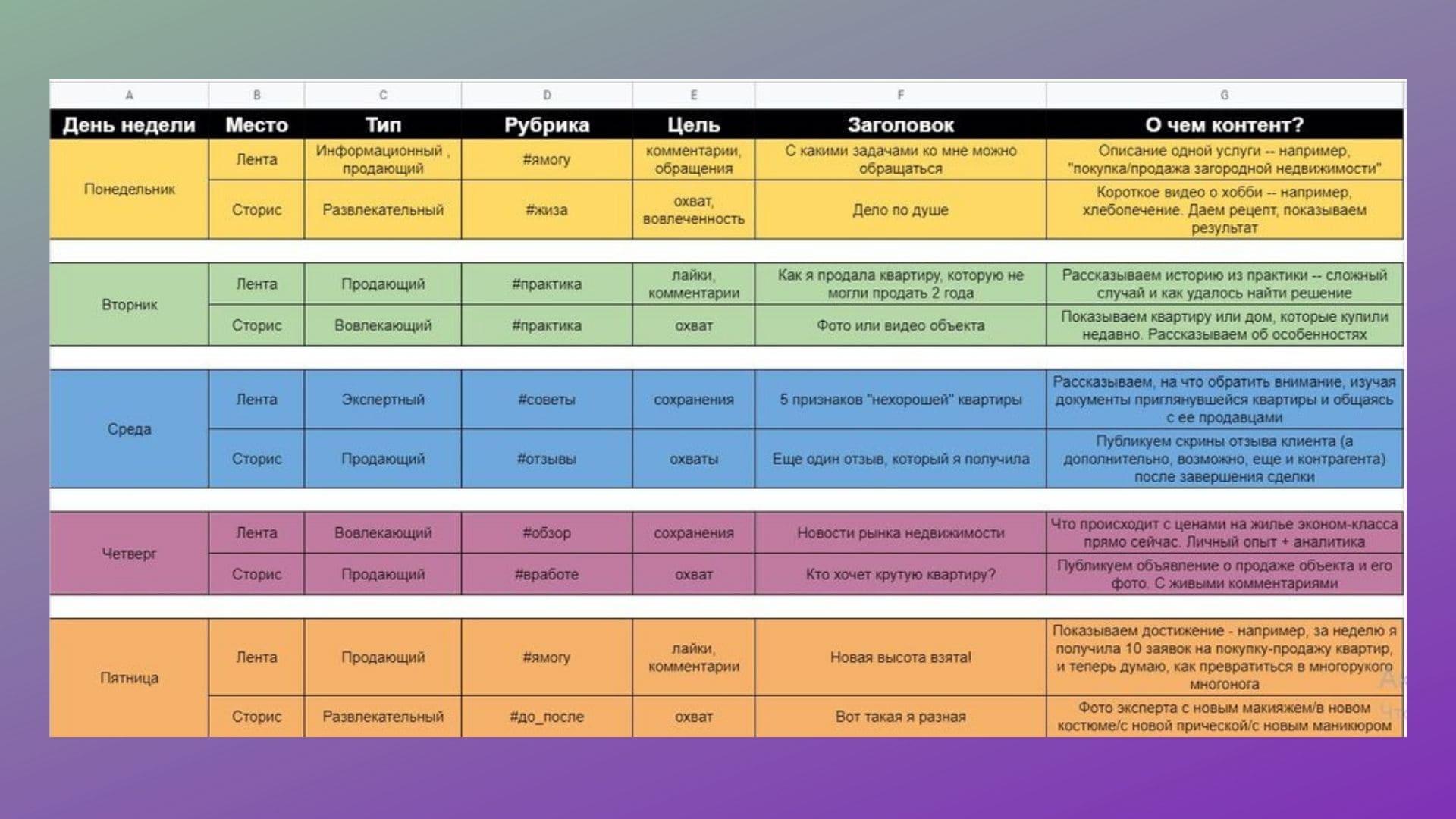 Все контент-планы от SMMplanner проработаны: в таблице вы найдете тип контента, рубрику, цель, заголовок и краткое описание содержания