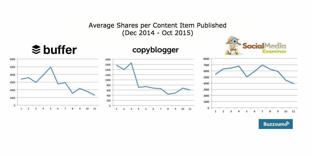 Акции на контент сайтов Buffer, CopyBlogger и SocialMedia Examiner (источник)