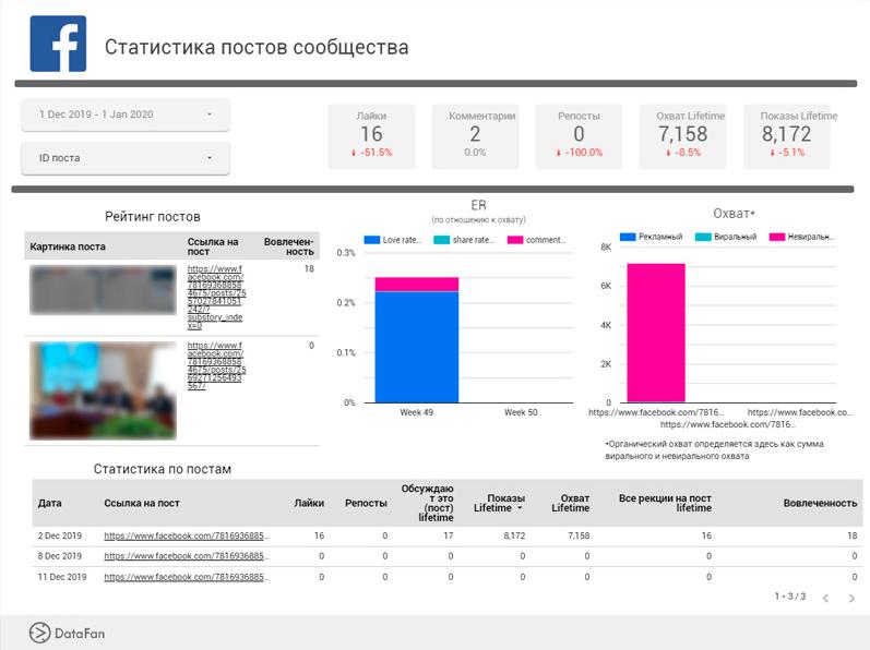 Так выглядит аналитика по количеству и эффективности постов в сервисе DataFan