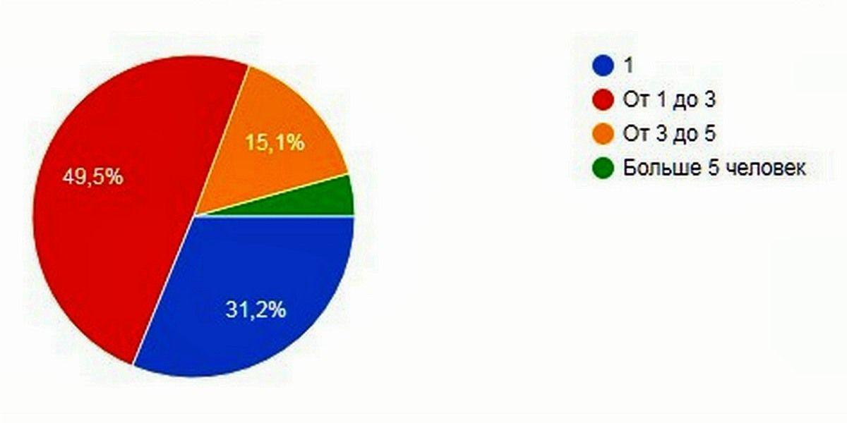 Почти ⅔ SMM-щиков предпочитают командную работу. В подавляющем большинстве случаев в команде из 2-3 человек