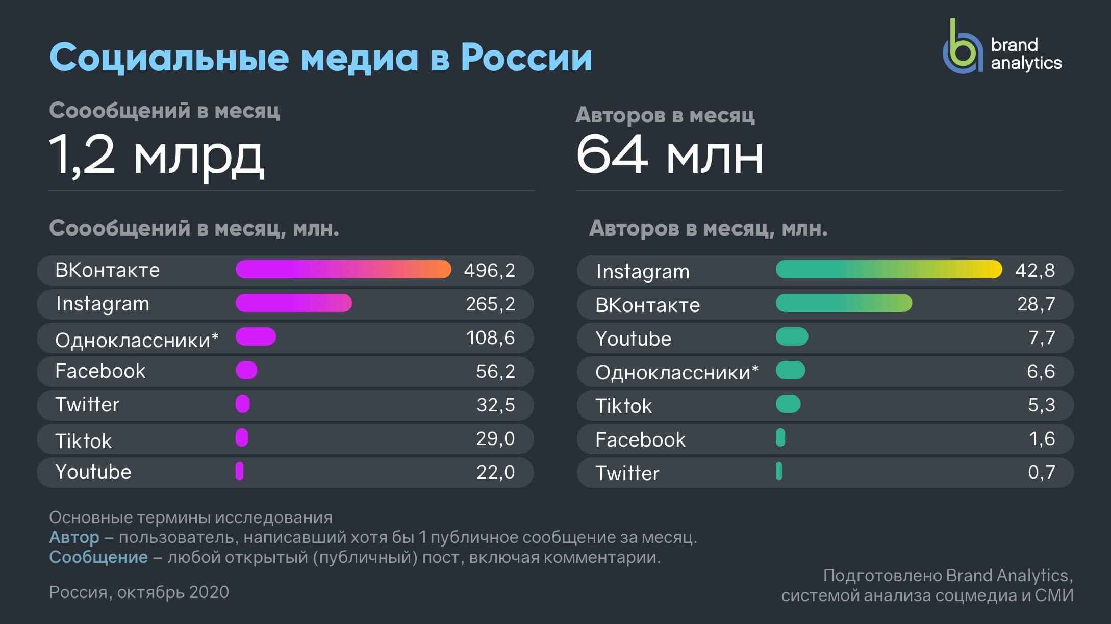 Статистика ежемесячно публикуемого контента и числа активных авторов в соцсетях за 2020 год от Brand Analytics