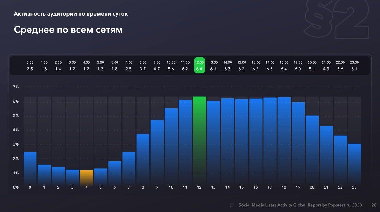 Исследование Popsters: активность аудитории по времени суток, средний показатель по всем соцсетям