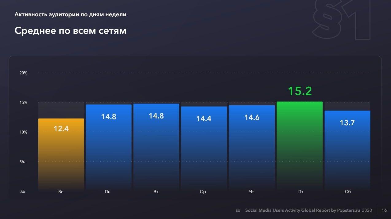 Исследование Popsters: активность аудитории по дням недели, средний показатель по всем соцсетям