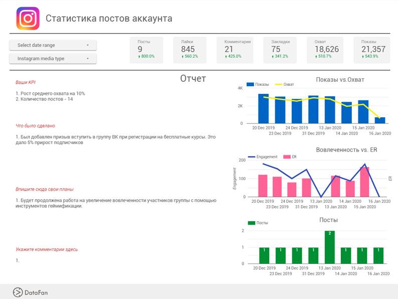 Пример построения графика изменения ER по дням в DataFan