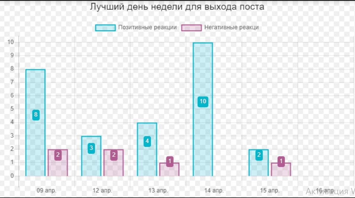 ВКонтакте пока смотрим по конкретным датам и ждем обобщенную информацию
