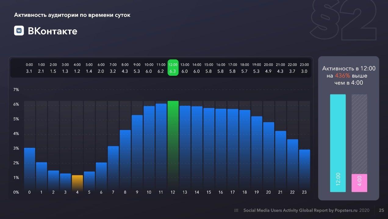 Активность аудитории во ВКонтакте по времени суток