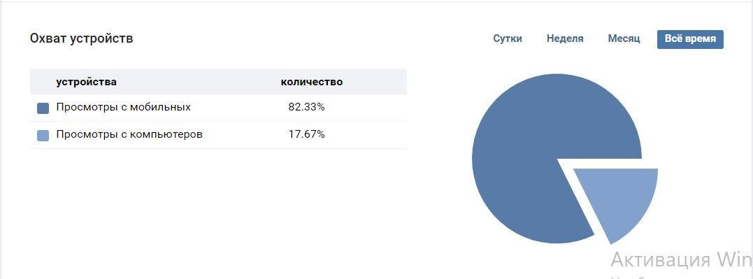ВКонтакте собирает статистику даже обычных, а не только бизнес-страниц