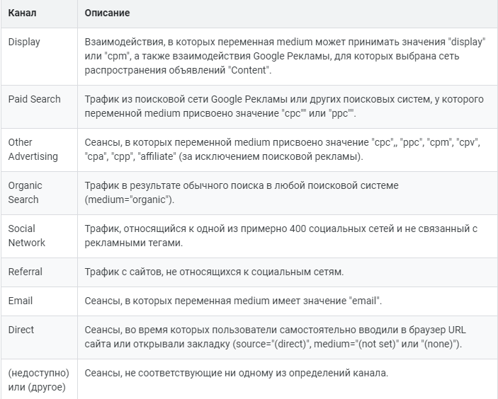 Определения каналов, которые используются в отчетах