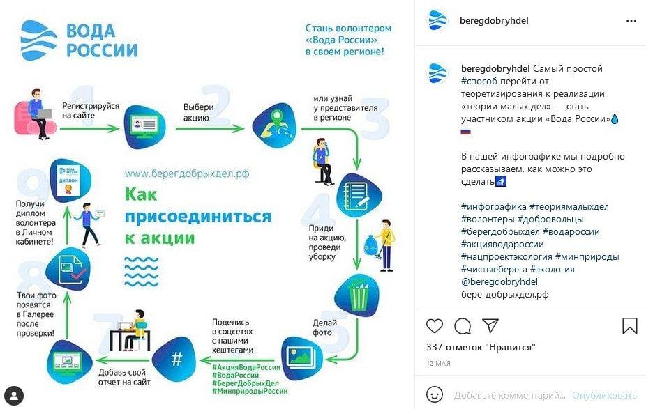 Инфографикой можно привлечь подписчиков поучаствовать в акции
