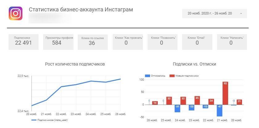 DataFan показывает не только подписки, но и отписки за каждый день