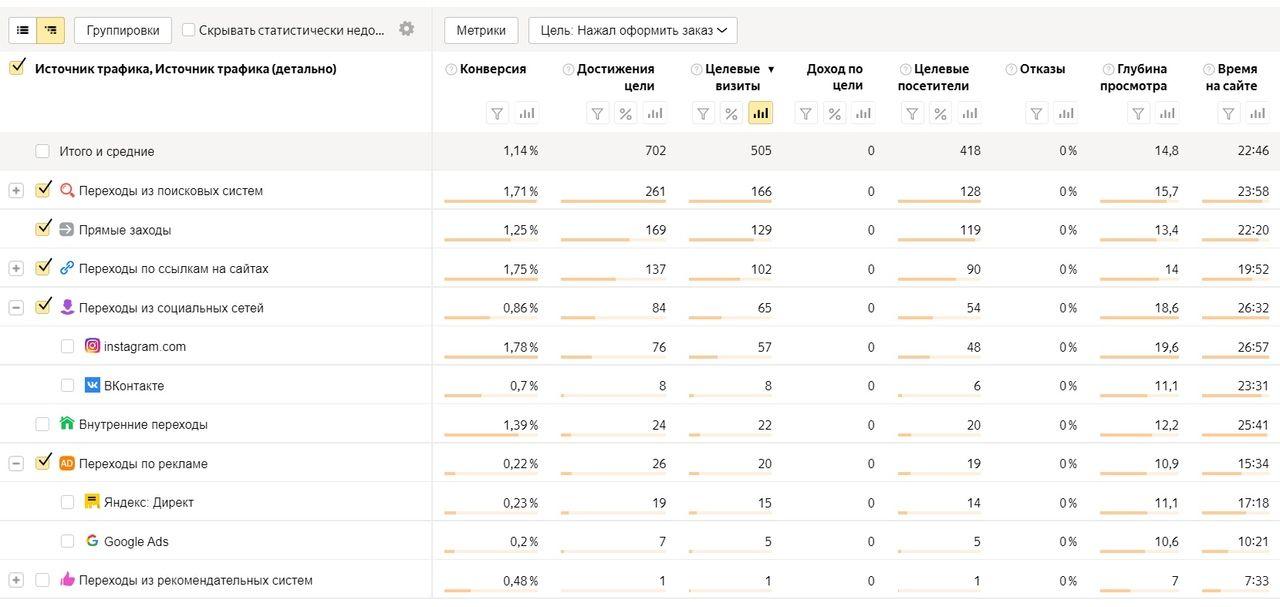 Целевые визиты на Яндекс.Метрике