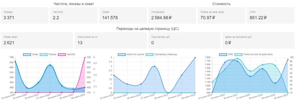 Так выглядит отчет в DataFan по рекламному кабинету Фейсбука
