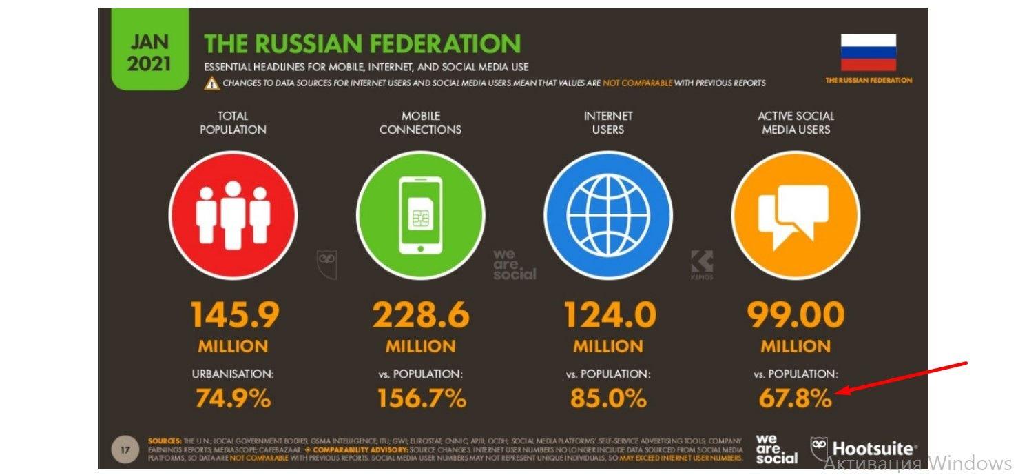 Российская аудитория соцсетей растет с каждым годом