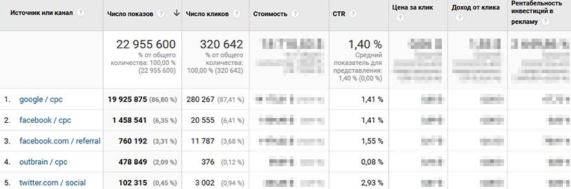 Есть общее число показов, кликов и CTR, деление по отдельным источникам