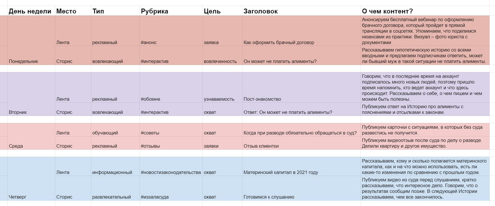 Шаблон матрицы контента для юриста в Гугл Таблицах