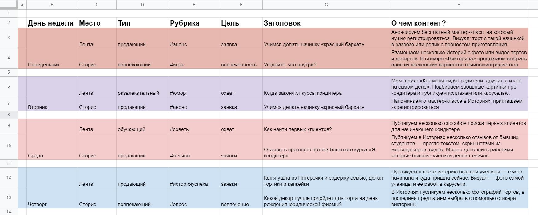 Шаблон матрицы контента в Google Таблицах