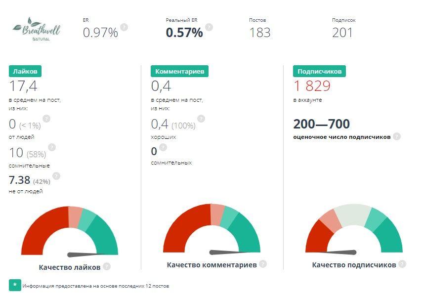 Так выглядит результат проверки аккаунта с накрутками: оценочное число меньше реального, почти половина лайков точно от ботов, еще 58 % — под подозрением