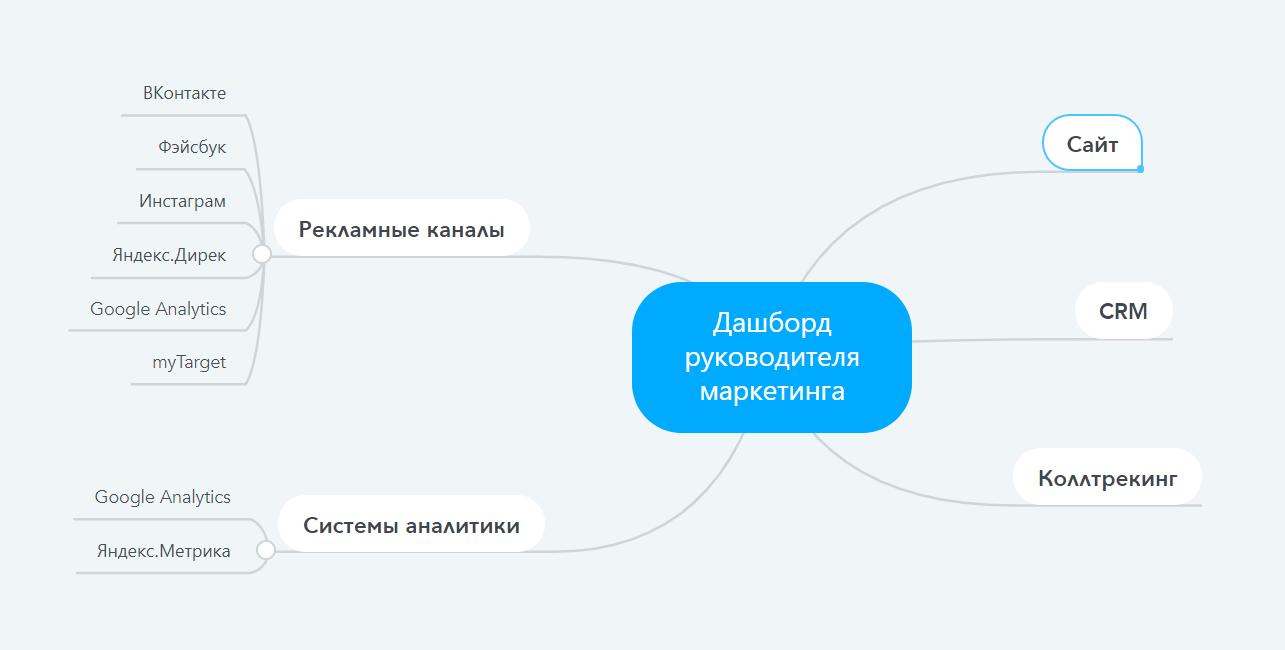 Примерная схема сбора данных для дашборда