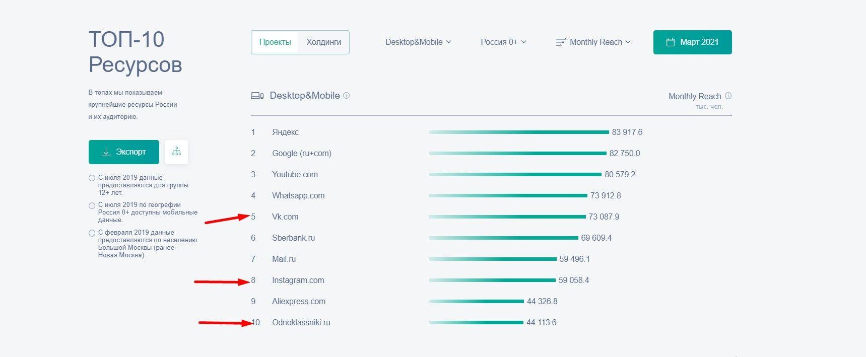 ВК, Инстаграм и Одноклассники – в топе по посещаемости
