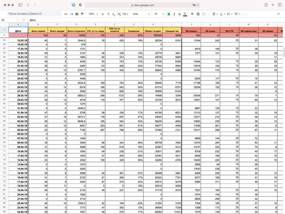 Пример подобной таблицы для небольшого бизнеса, учитывающей метрики SMM и продажи