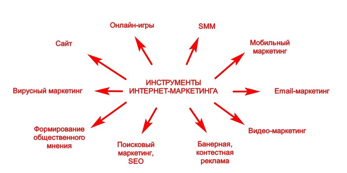 Каждая из этих областей требует личного опыта и навыков, чтобы можно было учить других людей
