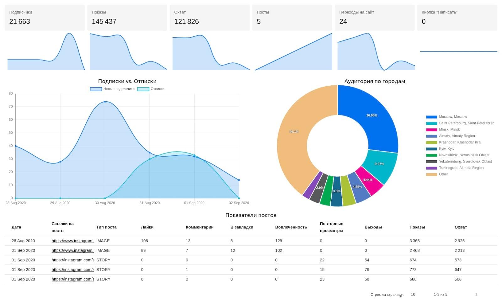 В DataFan можно сортировать посты по полученным реакциям и сразу видеть те, которые получили максимальную вовлеченность