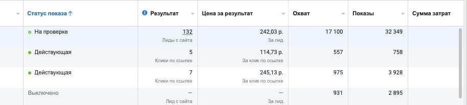 Так выглядит отчет по конверсиям в рекламном кабинете Фейсбука