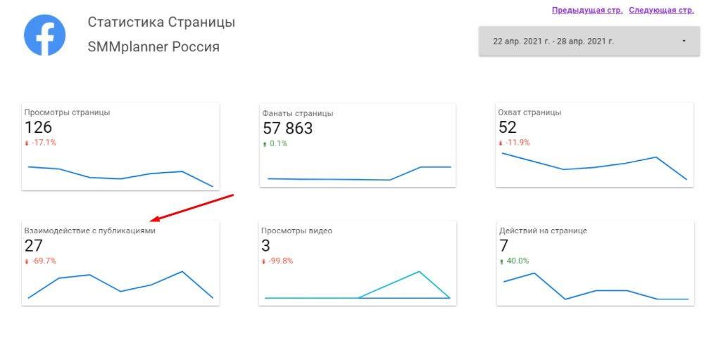 Число взаимодействий с публикациями за неделю
