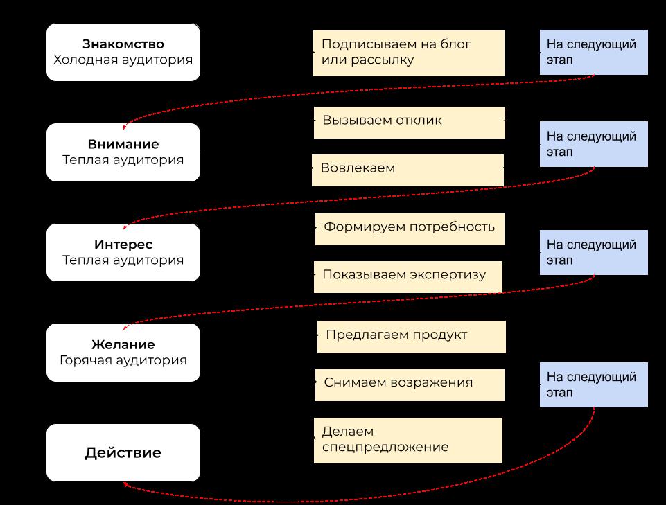 Схема воронки продаж в Инстаграме