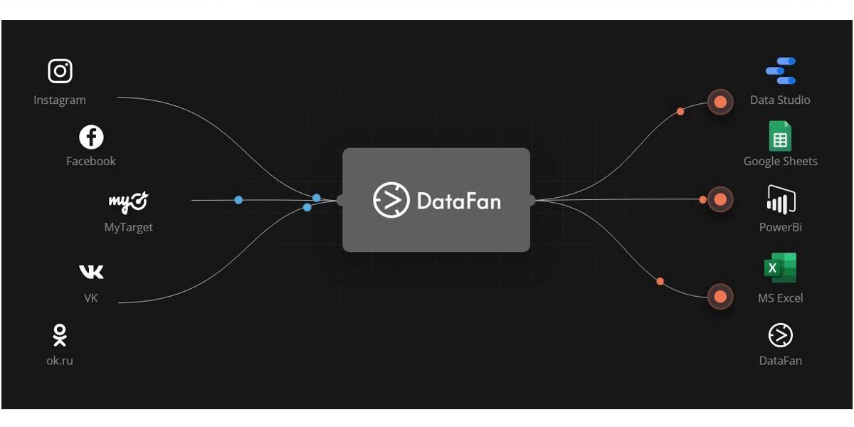 Инструмент создания автоматически обновляемых отчетов для анализа статистики пабликов и рекламных кабинетов