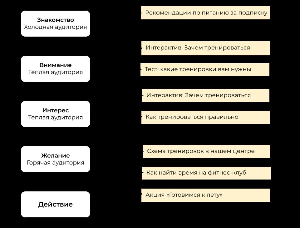 Примерная схема контента для фитнес-клуба