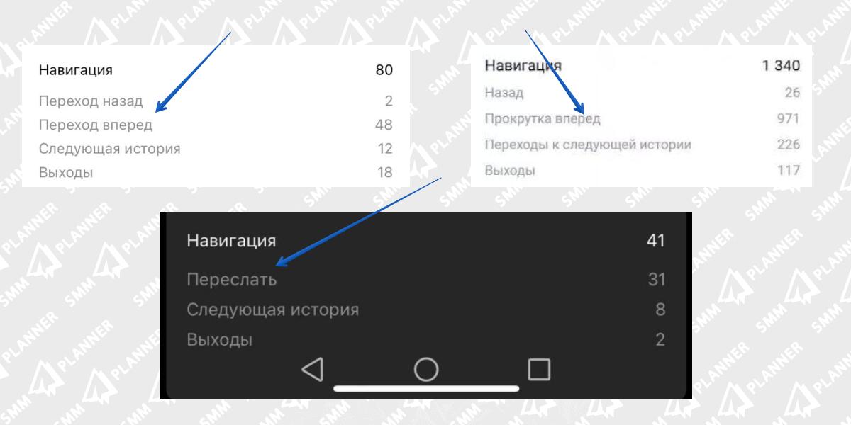 Разные варианты названия этой метрики в статистике Инстаграм Историй