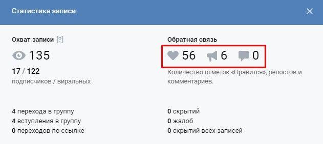 Во ВКонтакте можно посмотреть число реакций на конкретный пост и использовать его для расчета ER