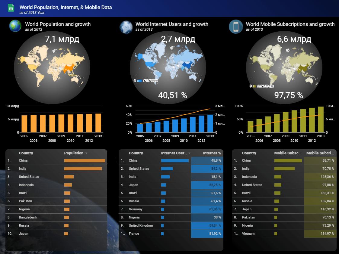 Вот, например, шаблон Google Data Studio с данными о численности населения планеты