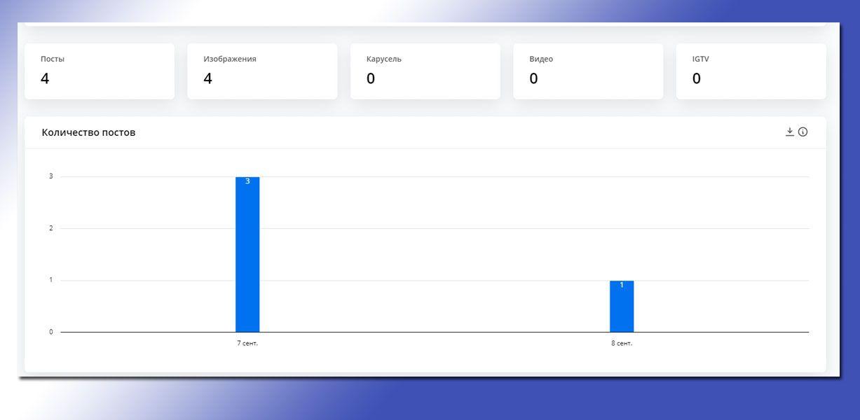 Количество постов за выбранный период по дням